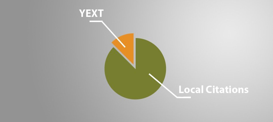 Local.com and now, MapQuest, at the hands of Yext, who's next?